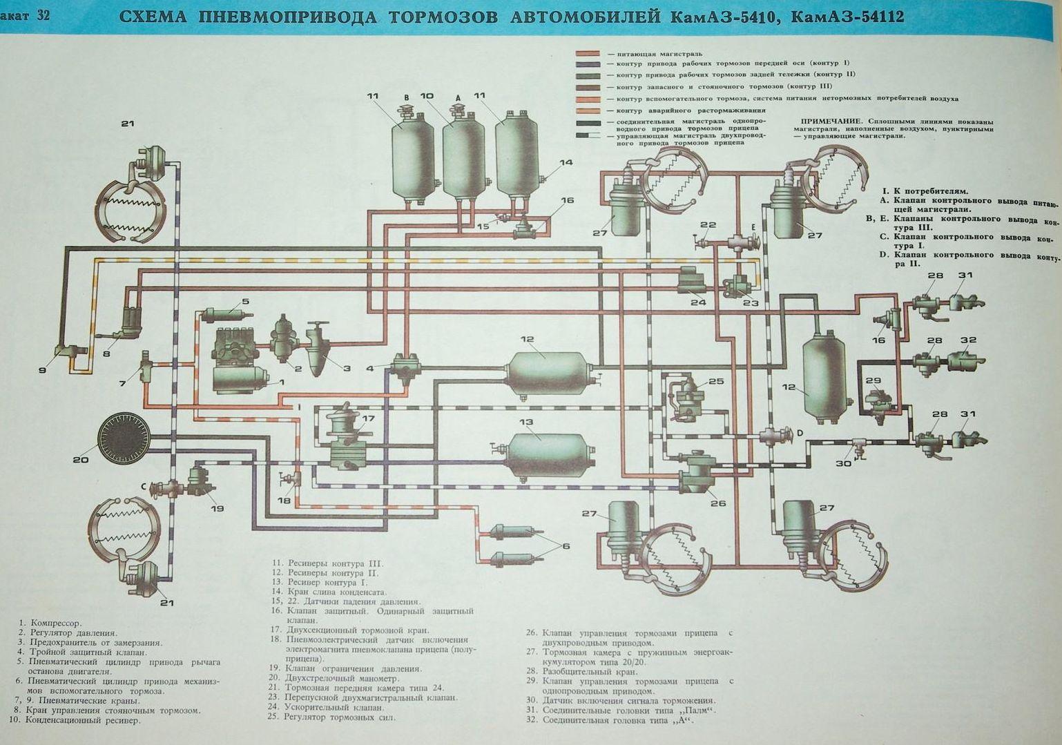 Схема пневматического привода тормозных механизмов автомобиля камаз