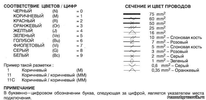Обозначение цвета проводов на