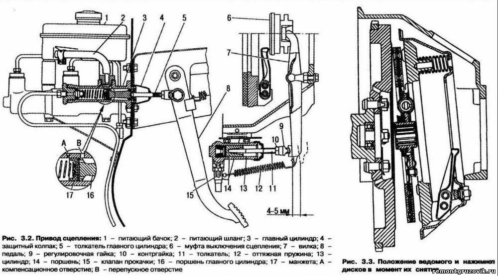 Газ 3307,3309 привод сцепления