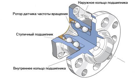 Ступица колеса — как она устроена и для чего служити
